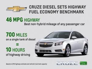 Chevy Cruze Diesel MPG
