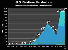 USbiodieselproduction