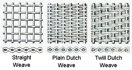 Stainless steel mesh screen 5 15 43 74 100 149 177 300 400 all of our mesh 120 micron and above feature a plain or straight weave pattern our 74 and 100 micron mesh features a plain dutch weave and our 43 15 greentooth Choice Image